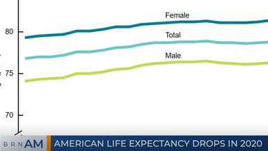 BRN AM | American life expectancy drops in 2020