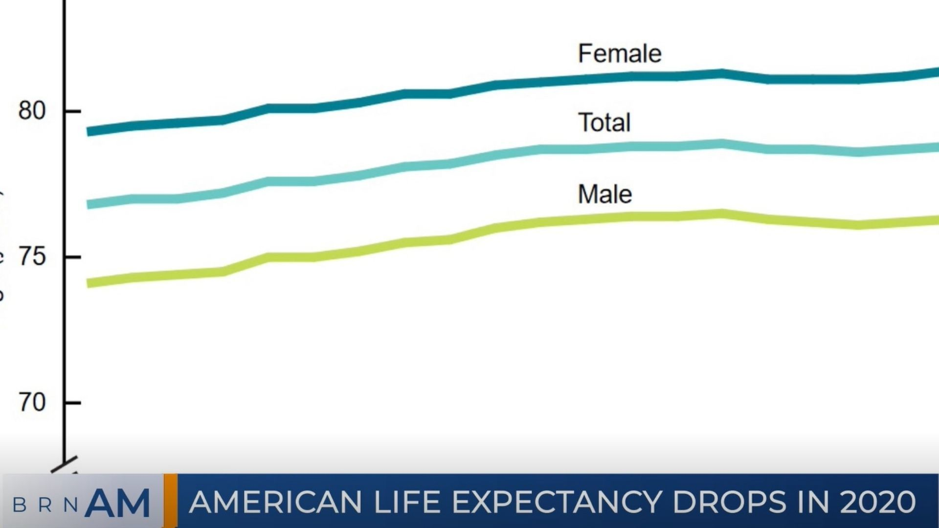 BRN AM   American life expectancy drops in 2020